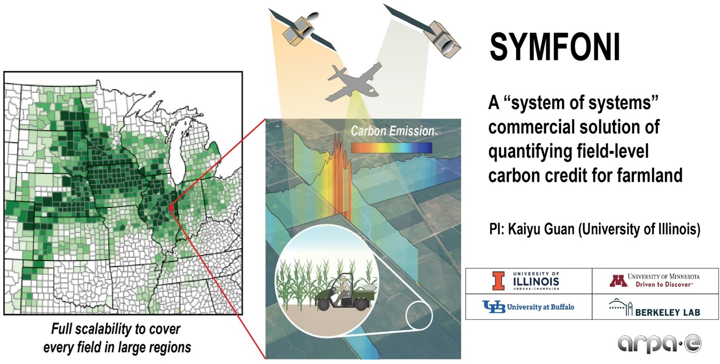 Schematic of SYMFONI project